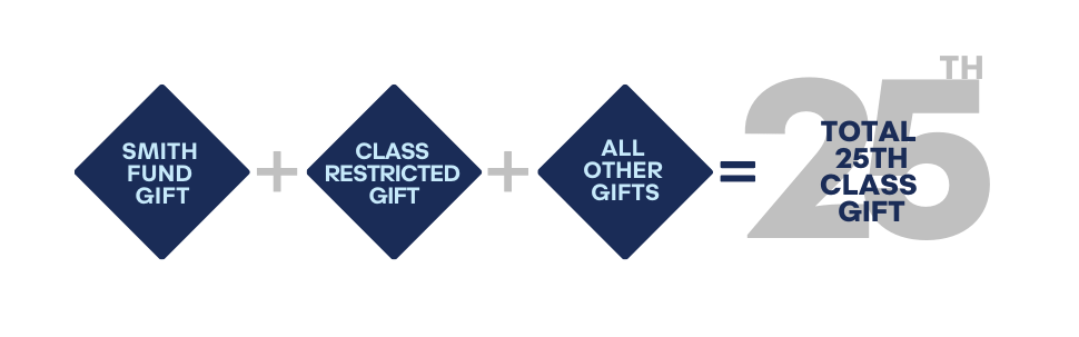 Smith Fund Gift + Class Restricted Gift + All Other Gifts = Total 25th Class Gift