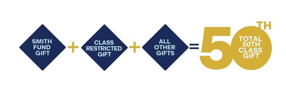 Smith Fund Gift + Class Restricted Gift + All Other Gifts = Total 50th Class Gift