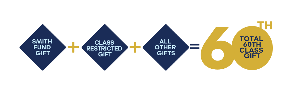Smith Fund Gift + Class Restricted Gift + All Other Gifts = Total 60th Class Gift