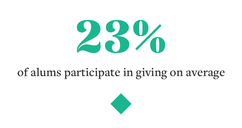 23% of alumnae participate in giving
