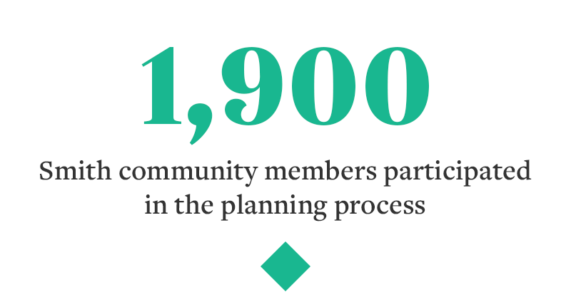1,900 Smith community members participated in the planning process
