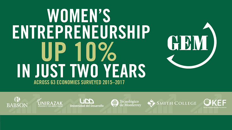 Women's entrepreneurship up 10% in just two years (across 63 economies surveyed 2015-2017)