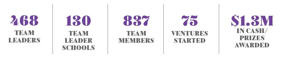 468 Team Leaders; 130 Schools; 837 Team Members; 75 Ventures Started; $1.3M in cash/prizes awarded