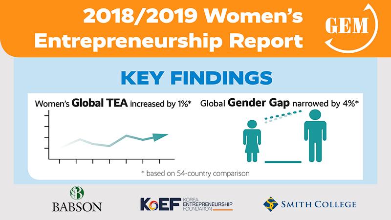 2018/2019 Women's Entrepreneurship Report Key Findings: Women's global TEA increased by 1% based on 54-country comparison. Global gender gap narrowed by 4%.