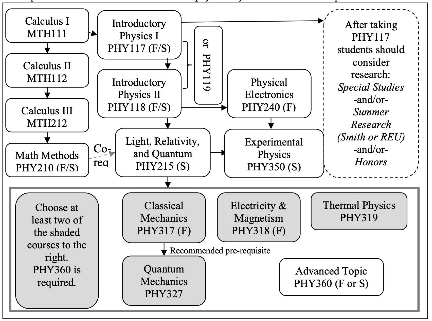 Flow chart for the physics major at Smith College