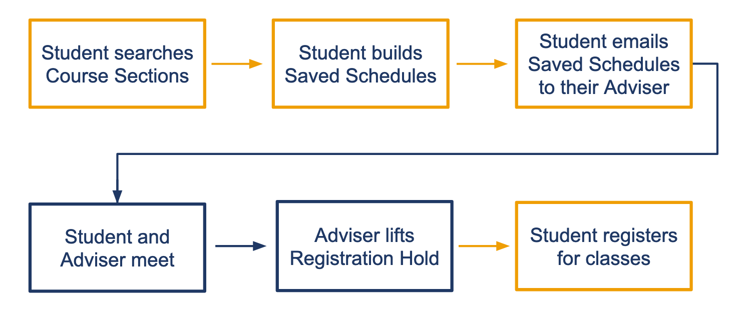 Registration process flowchart