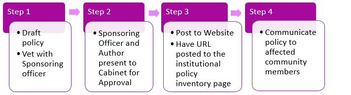 Flowchart depicting the same four steps to the policy workflow described below.