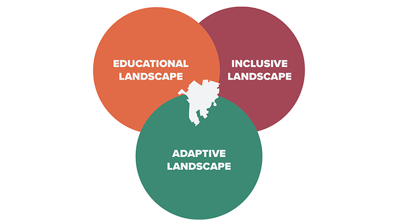 Graphic showing the overlapping priorities of having an educational landscape, an inclusive landscape, and an adaptive landscape