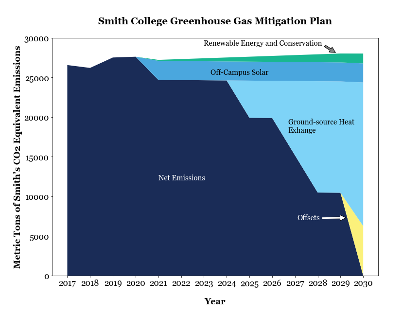 Chart showing Smith's greenhouse gas mitigation plan