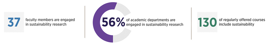 37 faculty members are engaged in sustainability research; 56% of academic departments are engaged in sustainability research; 130 of regularly offered courses include sustainability
