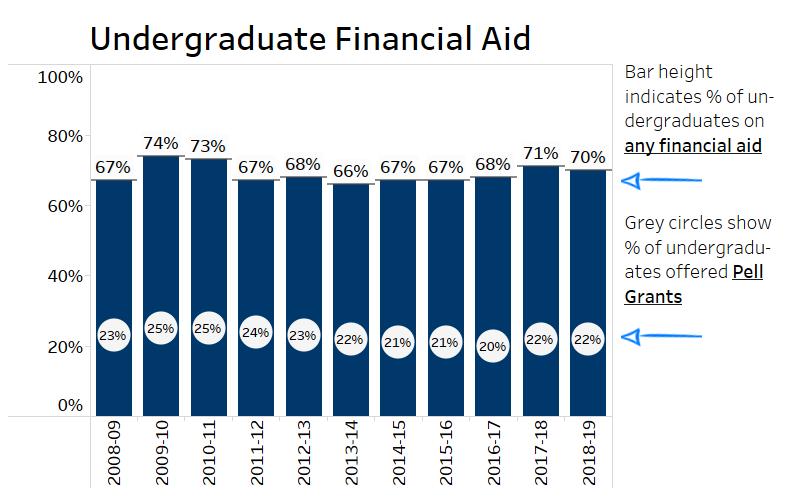 Graph of undergraduate financial aid