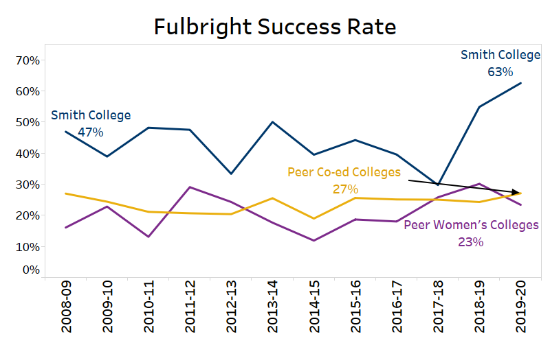 Graph reflecting the Fulbright success rate