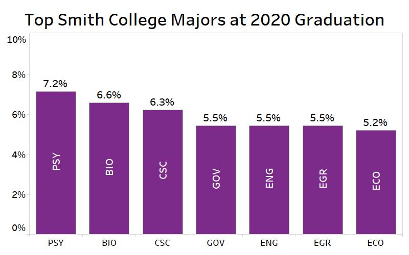 Graph reflecting top majors at graduation