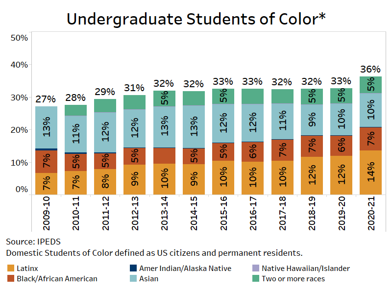 Graph reflecting students of color enrollment