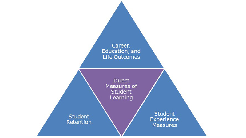 Smith's assessment model