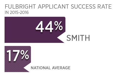 Fulbright Applicant Success Rate