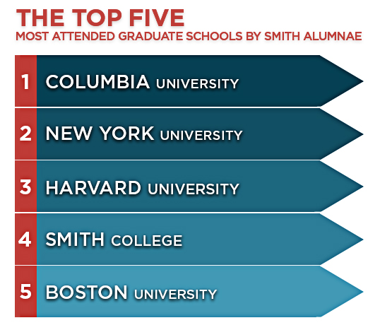 The top five most attended graduate schools by Smith alumnae are: 1) Columbia University 2) Harvard University 3) New York University 4) Smith College 5) University of Massachusetts